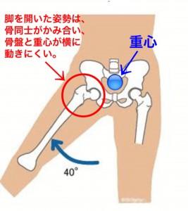 股関節外転
