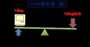 テコの原理(第一種)2