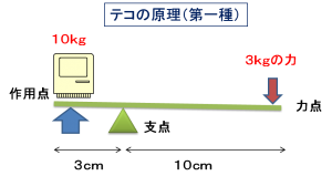 テコの原理(第一種)1
