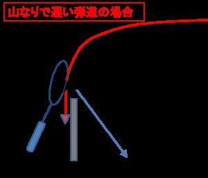 山なり弾道