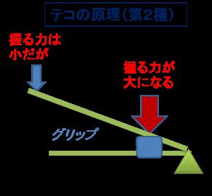 テコの原理(第2種)