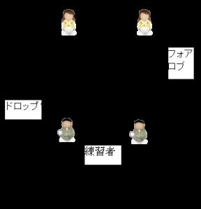フォアロブパターン