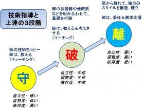 指導の3段階